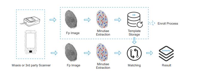 Fingerprint Verification SDK
