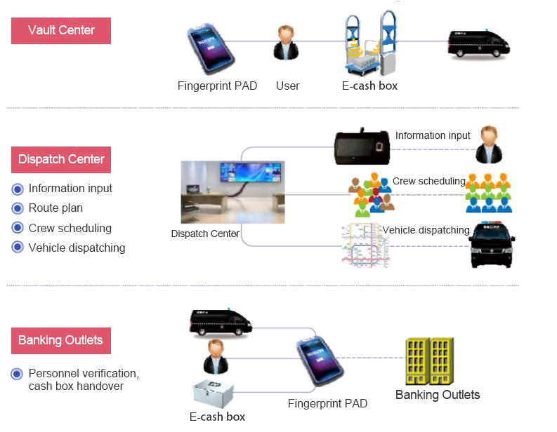 Intelligent Escort Management System